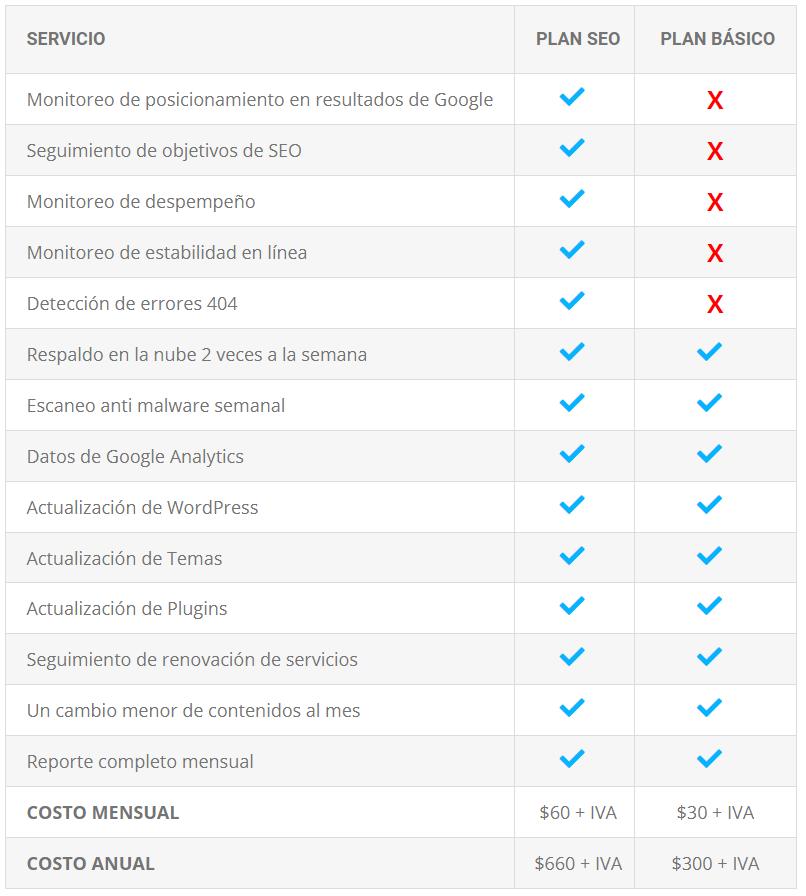 Precios administración de sitios web WordPress